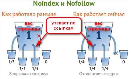 Как закрыть ссылку от индексации