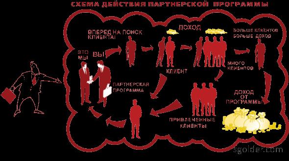 схема партнерской программы