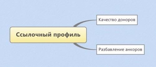 otseivanie_plohoi_ssylochnoi